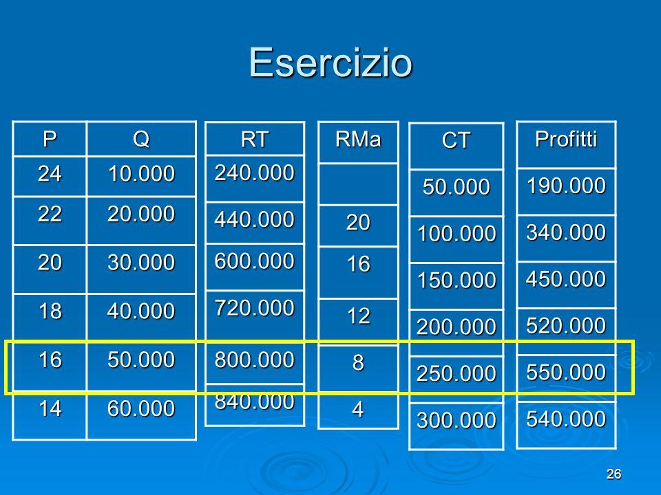 Esercizio P. Q. 24. 10.000. 22. 20.000. 20. 30.000. 18. 40.000. 16. 50.000. 14. 60.000.