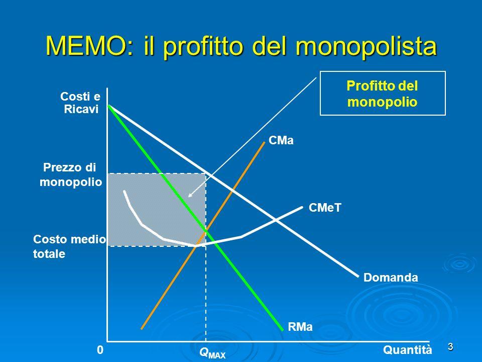 MEMO: il profitto del monopolista