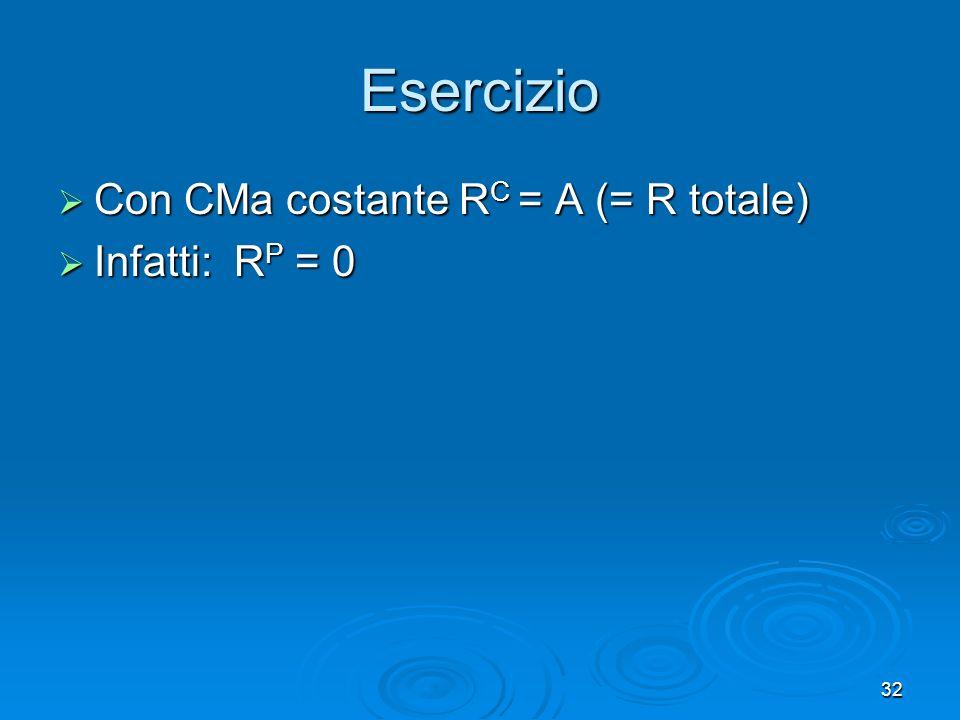 Esercizio Con CMa costante RC = A (= R totale) Infatti: RP = 0