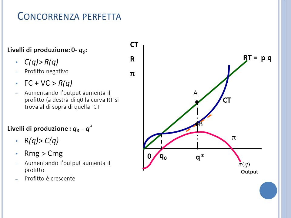Concorrenza perfetta C(q)> R(q) FC + VC > R(q) R(q)> C(q)