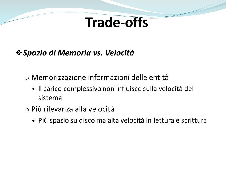 Trade-offs Spazio di Memoria vs. Velocità
