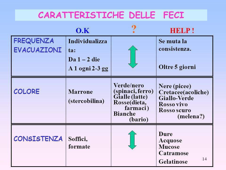 CARATTERISTICHE DELLE FECI