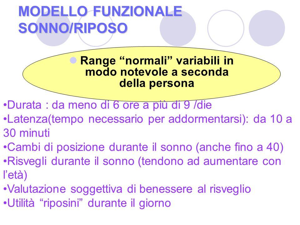 MODELLO FUNZIONALE SONNO/RIPOSO