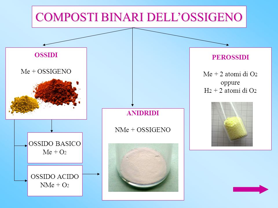 COMPOSTI BINARI DELL'OSSIGENO
