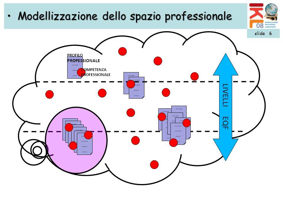 Modellizzazione dello spazio professionale