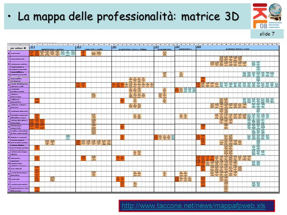 La mappa delle professionalità: matrice 3D