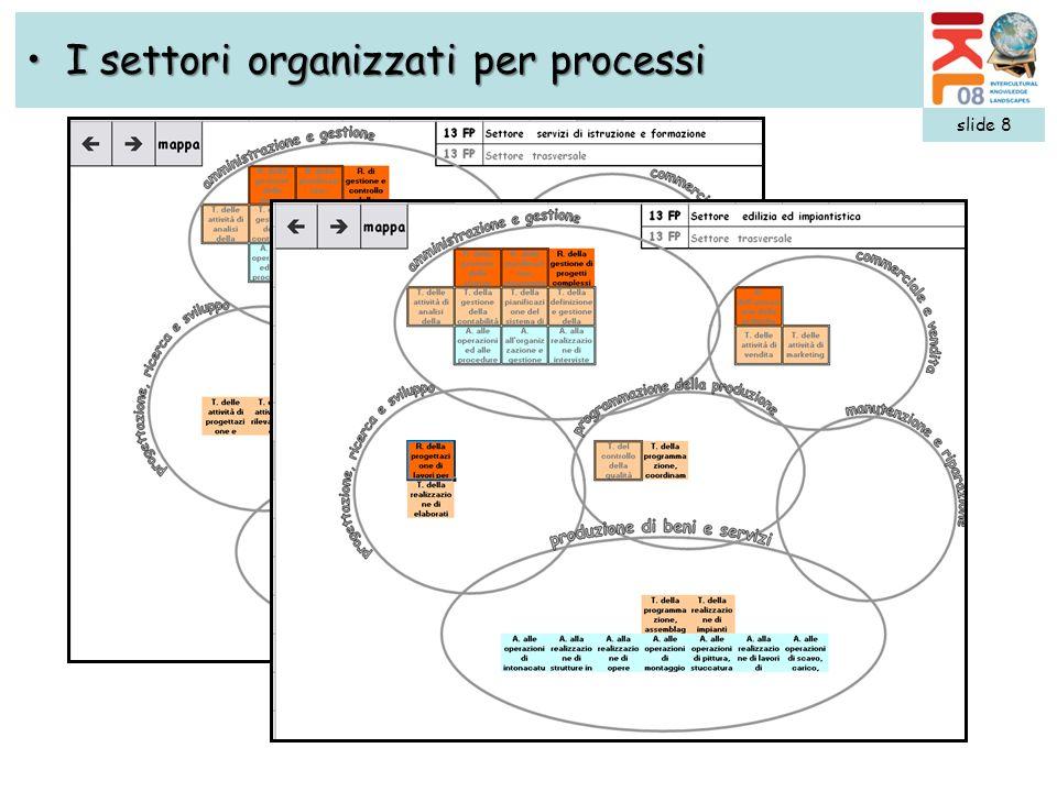 I settori organizzati per processi