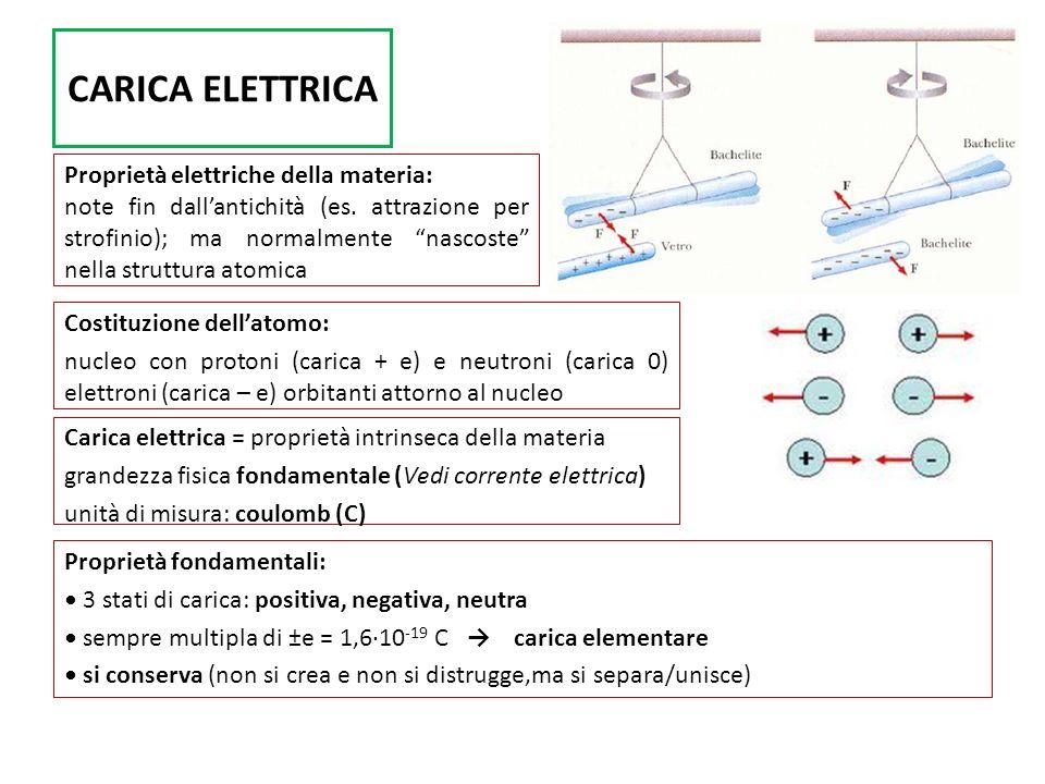 CARICA ELETTRICA Proprietà elettriche della materia: