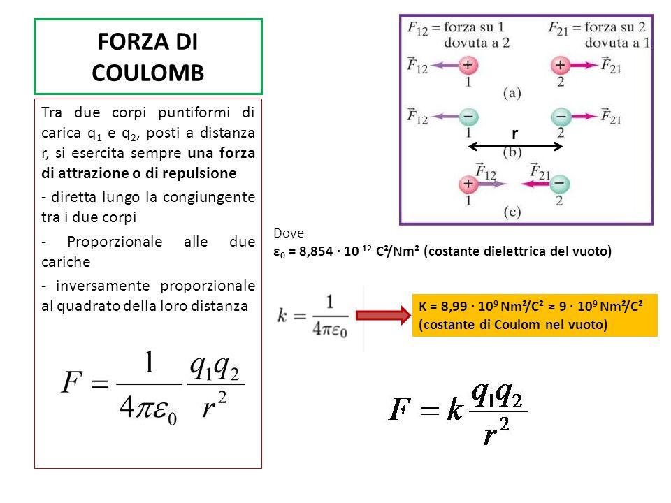 FORZA DI COULOMB Tra due corpi puntiformi di carica q1 e q2, posti a distanza r, si esercita sempre una forza di attrazione o di repulsione.