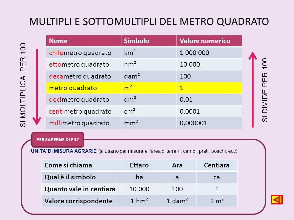 Unita sistemi e strumenti di misura ppt scaricare for Scala dei metri quadrati