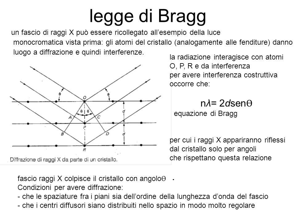 legge di Bragg un fascio di raggi X può essere ricollegato all'esempio della luce.