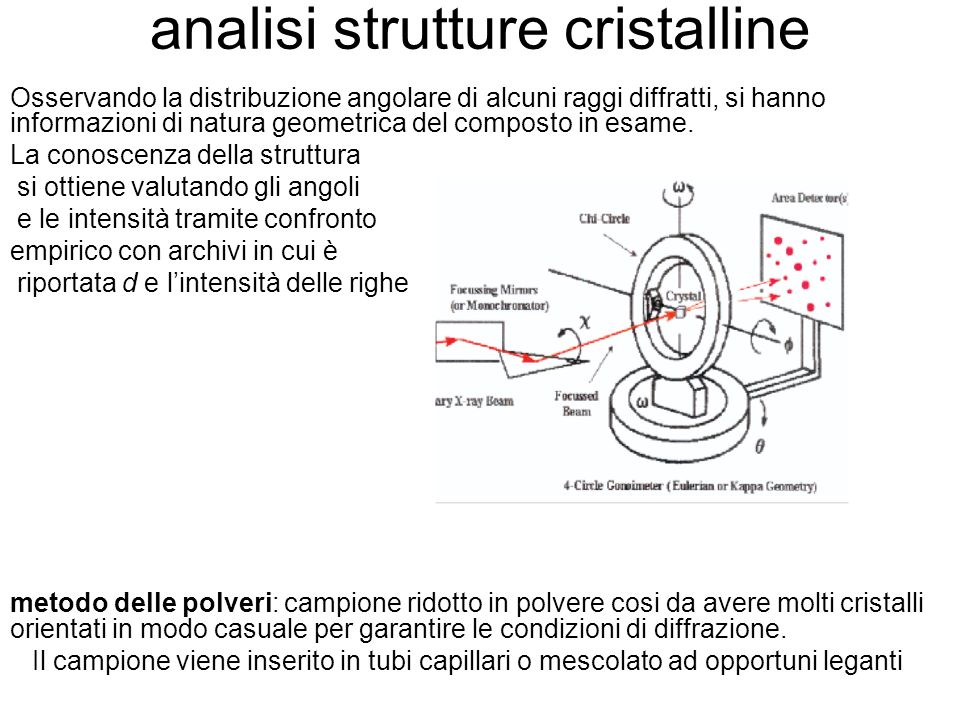 analisi strutture cristalline