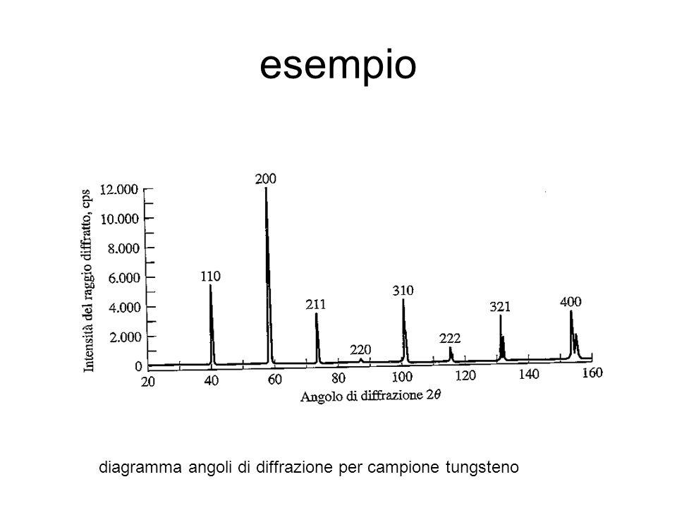 esempio diagramma angoli di diffrazione per campione tungsteno