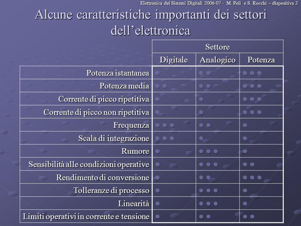 Alcune caratteristiche importanti dei settori dell'elettronica
