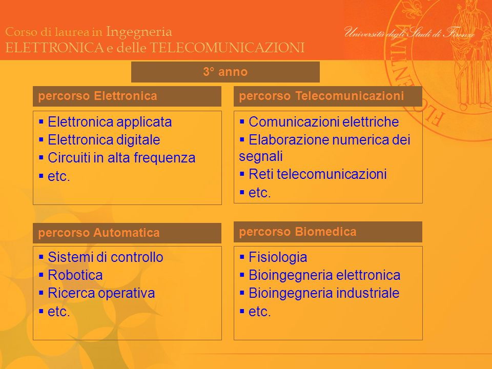 Elettronica applicata Elettronica digitale Circuiti in alta frequenza