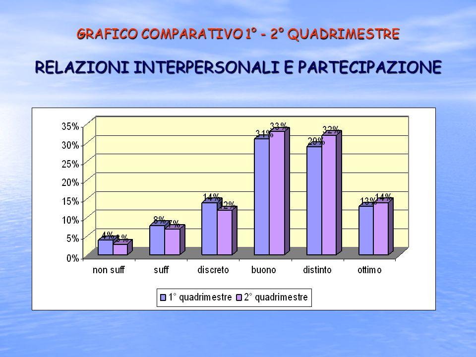 GRAFICO COMPARATIVO 1° - 2° QUADRIMESTRE RELAZIONI INTERPERSONALI E PARTECIPAZIONE