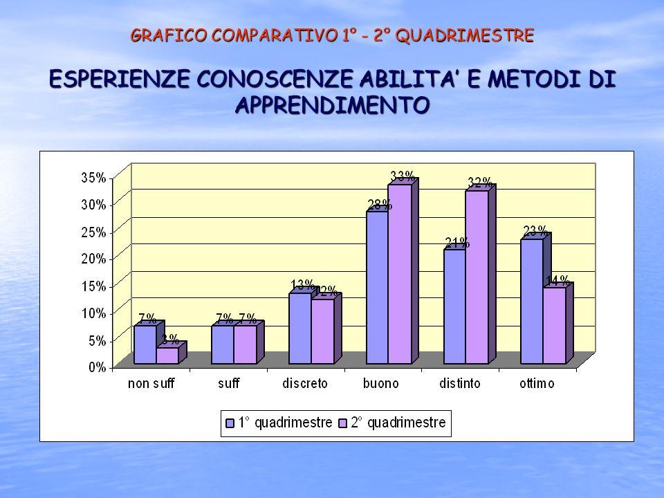 GRAFICO COMPARATIVO 1° - 2° QUADRIMESTRE ESPERIENZE CONOSCENZE ABILITA' E METODI DI APPRENDIMENTO