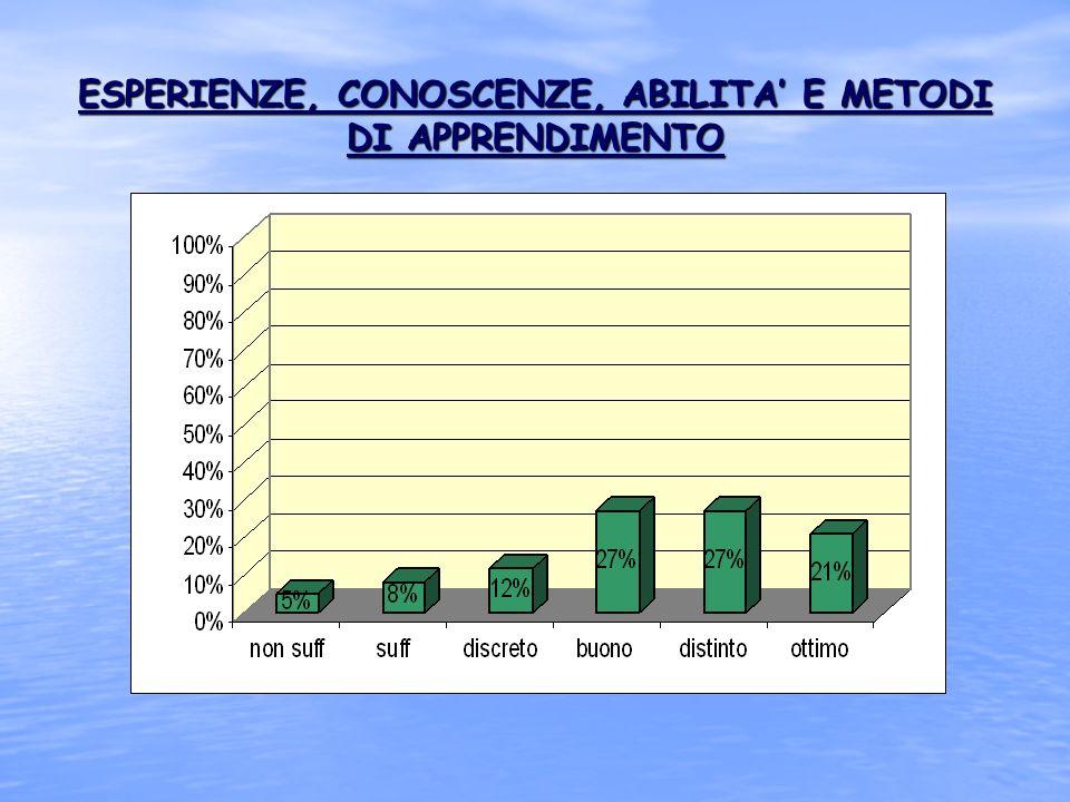 ESPERIENZE, CONOSCENZE, ABILITA' E METODI DI APPRENDIMENTO
