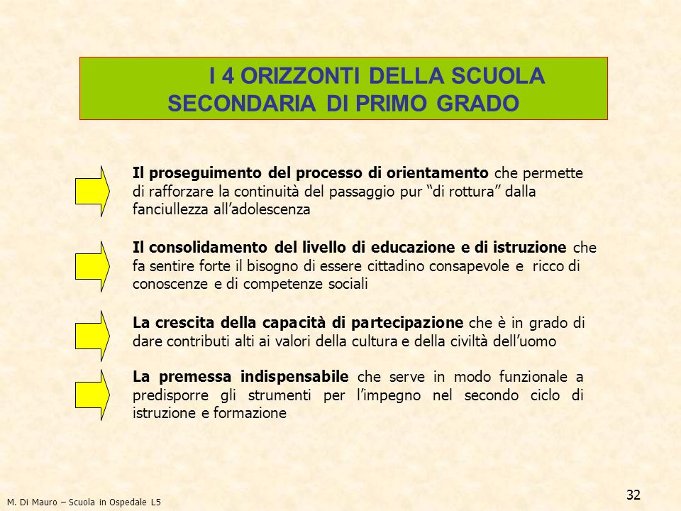 I 4 ORIZZONTI DELLA SCUOLA SECONDARIA DI PRIMO GRADO