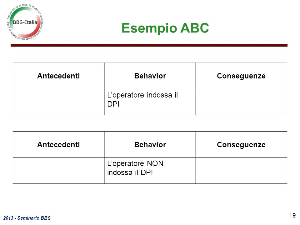 Esempio ABC Antecedenti Behavior Conseguenze