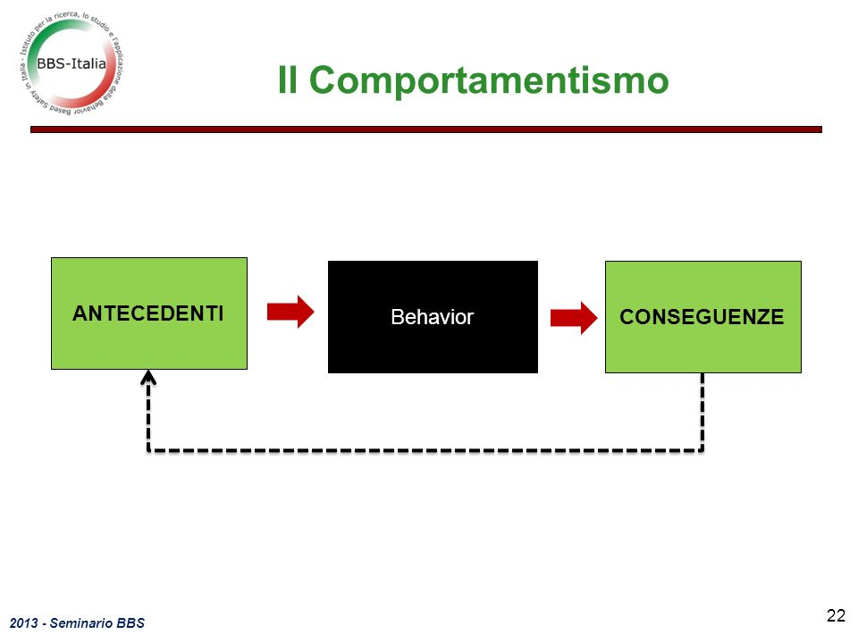 Il Comportamentismo ANTECEDENTI Behavior CONSEGUENZE