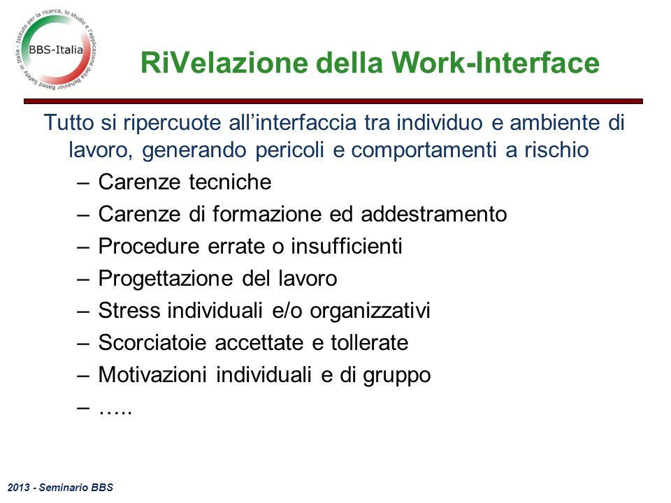 RiVelazione della Work-Interface