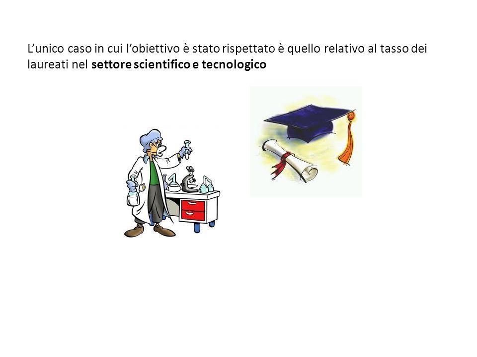 L'unico caso in cui l'obiettivo è stato rispettato è quello relativo al tasso dei laureati nel settore scientifico e tecnologico