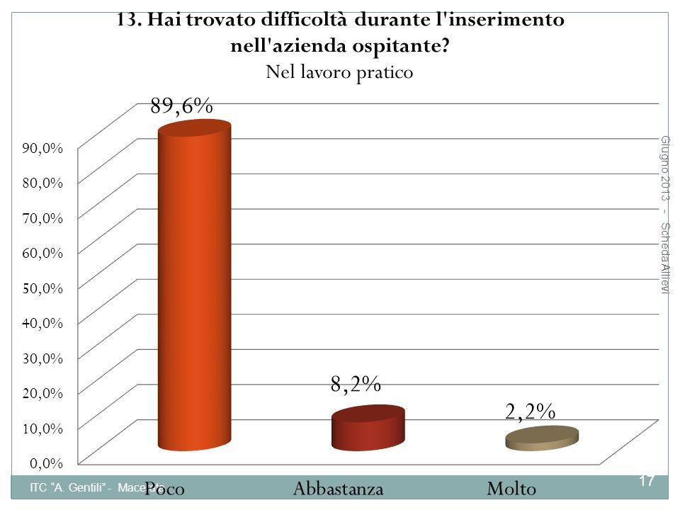 ITC A. Gentili - Macerata