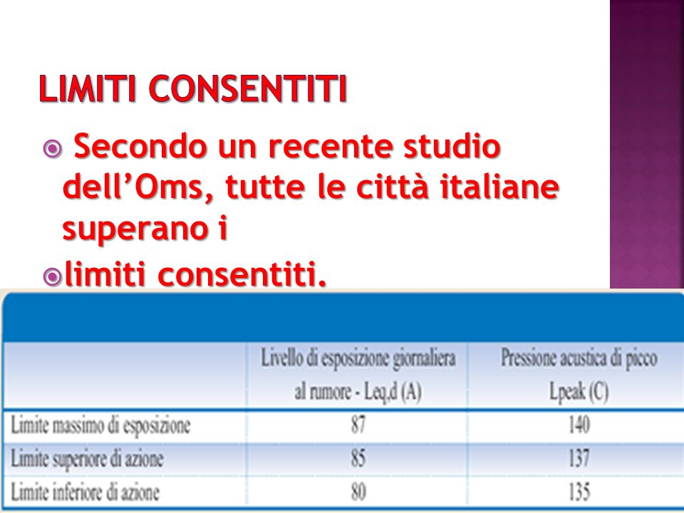 LIMITI CONSENTITI Secondo un recente studio dell'Oms, tutte le città italiane superano i.