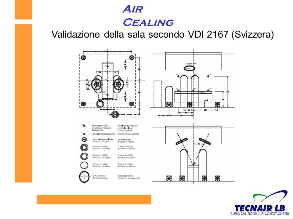 Validazione della sala secondo VDI 2167 (Svizzera)
