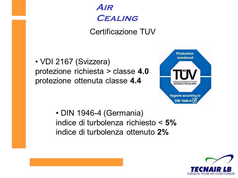 Air Cealing Certificazione TUV VDI 2167 (Svizzera)