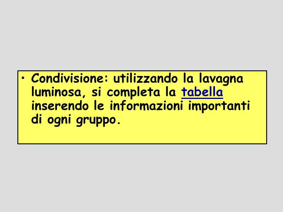Condivisione: utilizzando la lavagna luminosa, si completa la tabella inserendo le informazioni importanti di ogni gruppo.