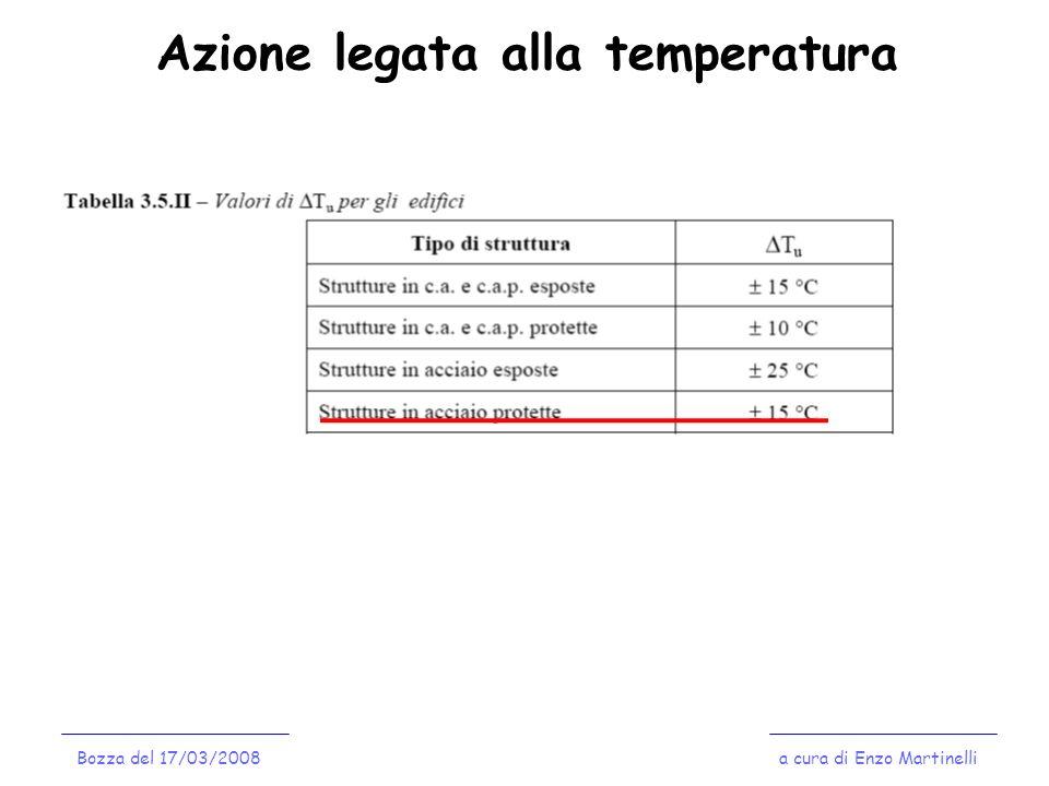 Azione legata alla temperatura