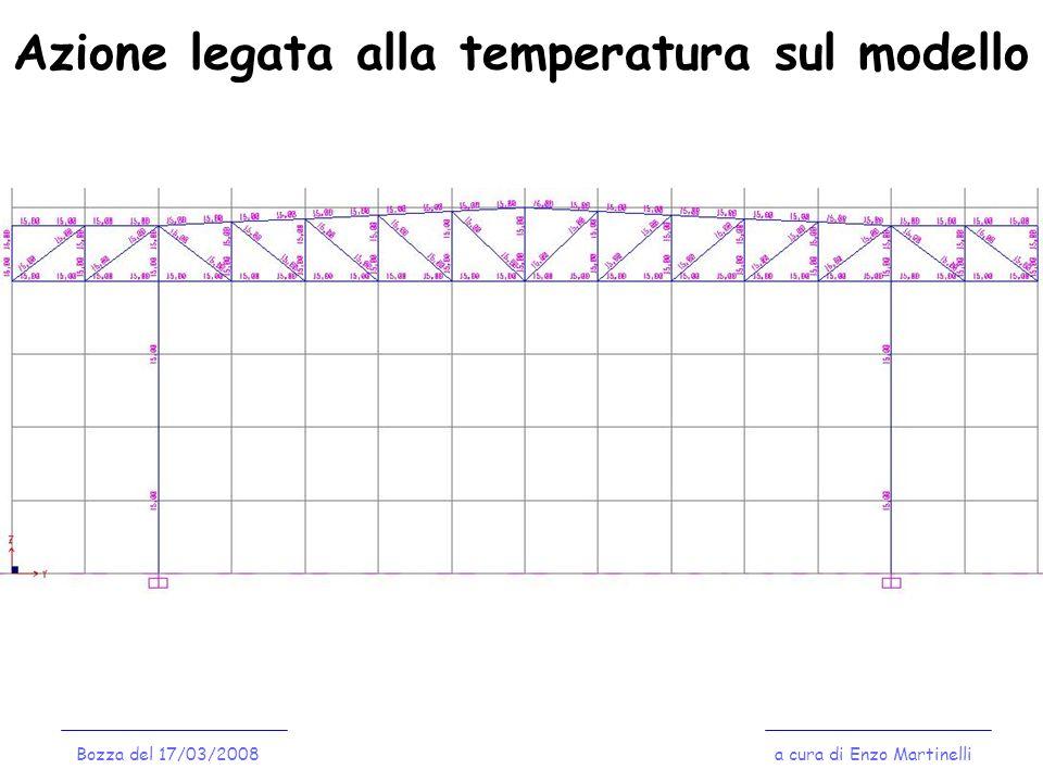 Azione legata alla temperatura sul modello