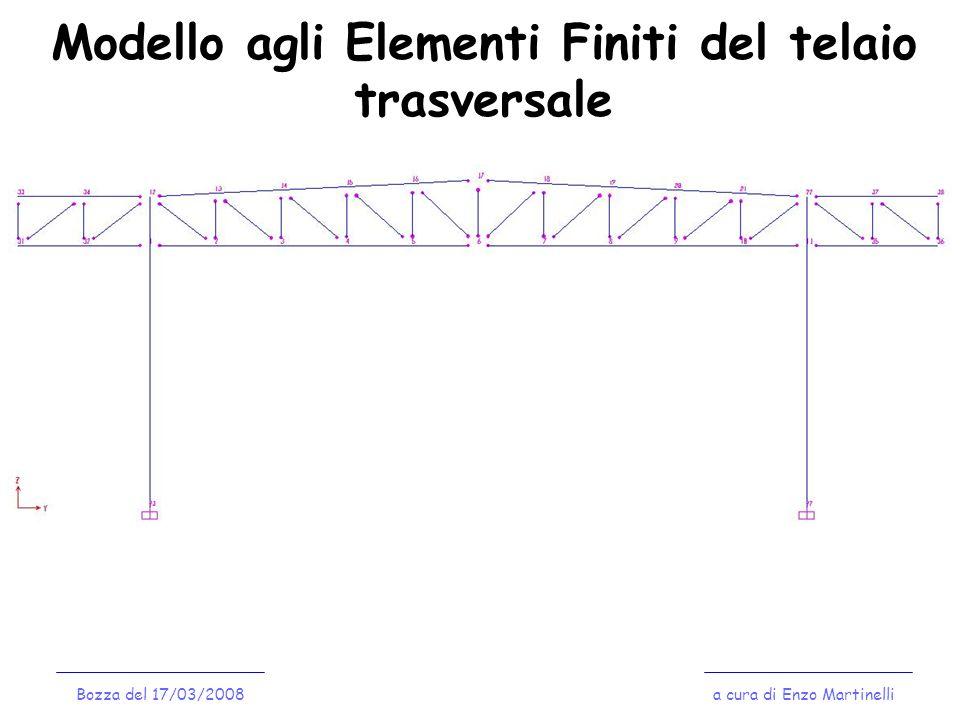 Modello agli Elementi Finiti del telaio trasversale