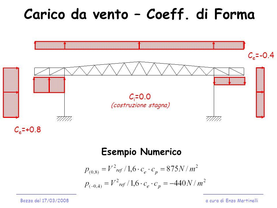 Carico da vento – Coeff. di Forma