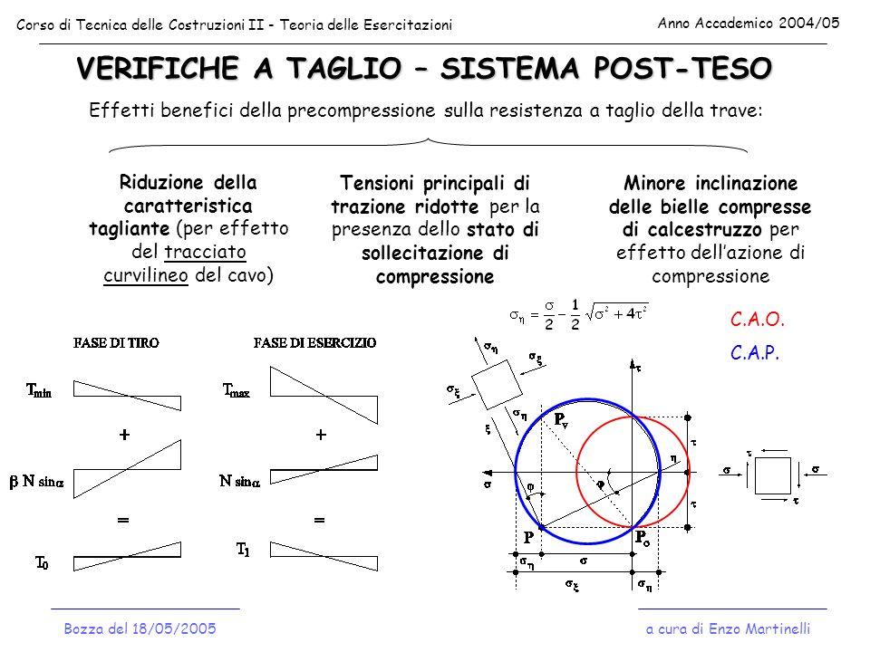 VERIFICHE A TAGLIO – SISTEMA POST-TESO