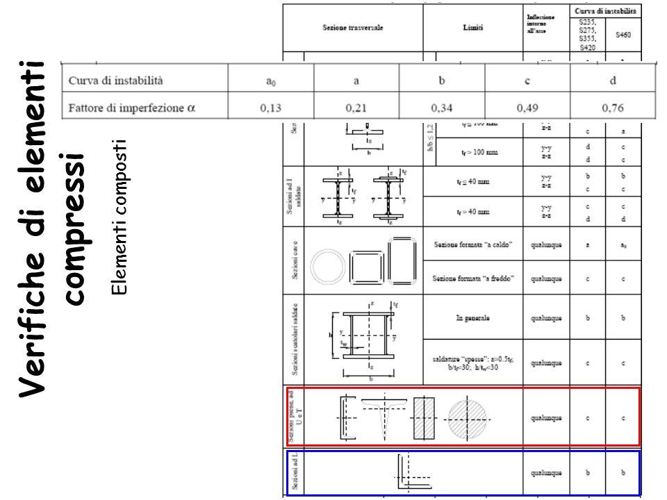 Verifiche di elementi compressi