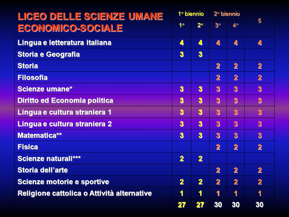 LICEO DELLE SCIENZE UMANE ECONOMICO-SOCIALE