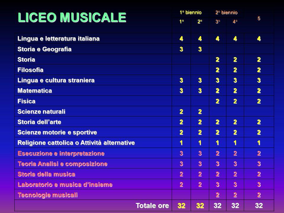LICEO MUSICALE Totale ore 32 Lingua e letteratura italiana 4