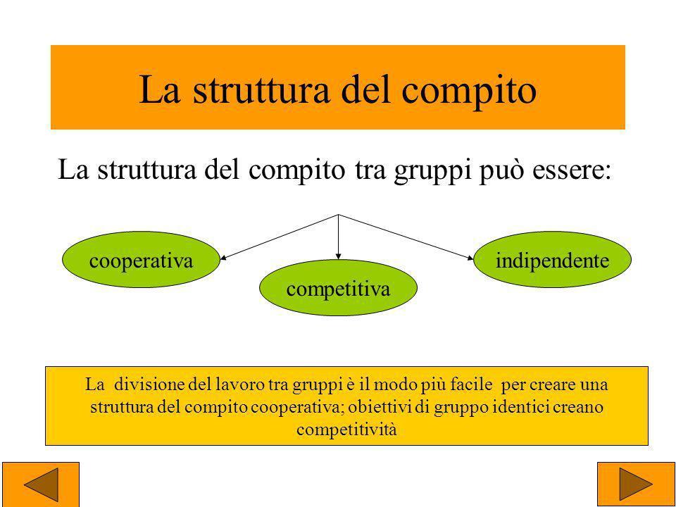 La struttura del compito