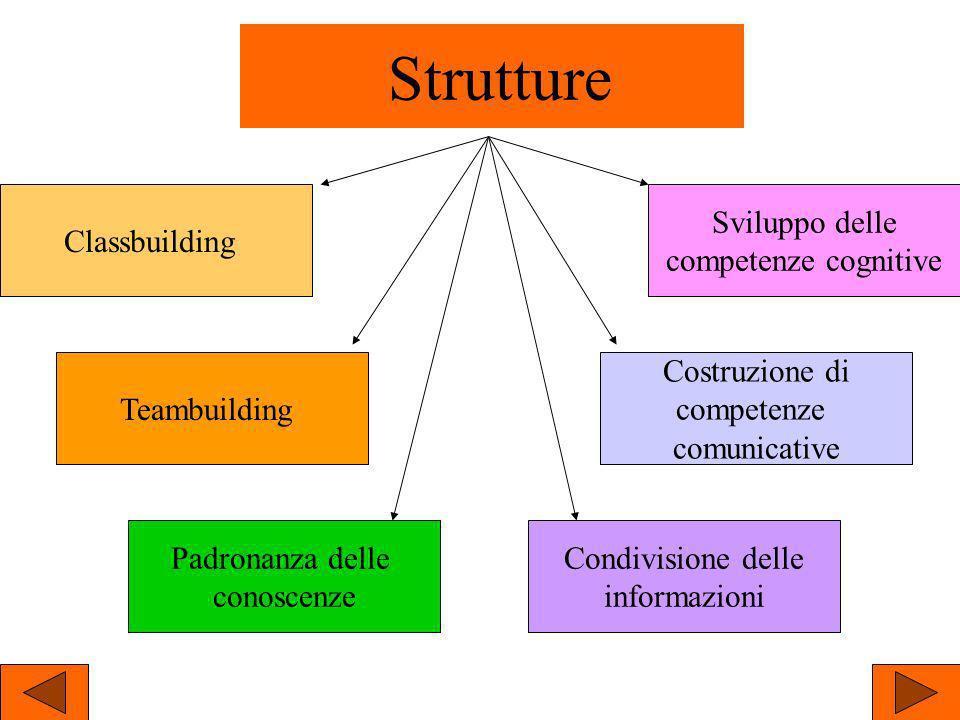 Strutture Classbuilding Sviluppo delle competenze cognitive