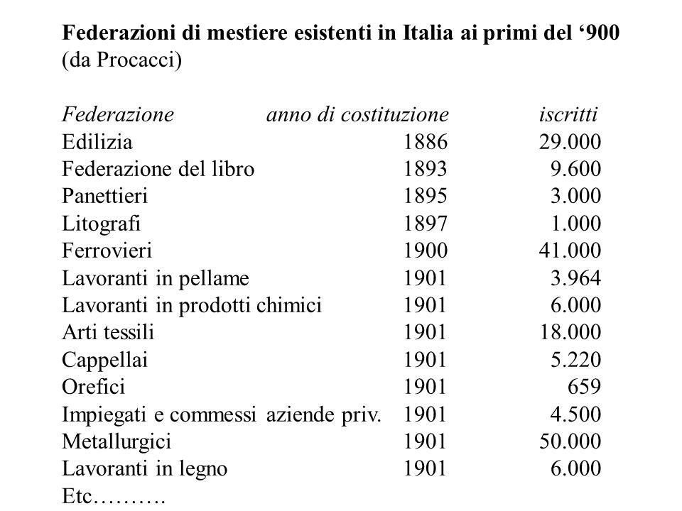 Federazioni di mestiere esistenti in Italia ai primi del '900