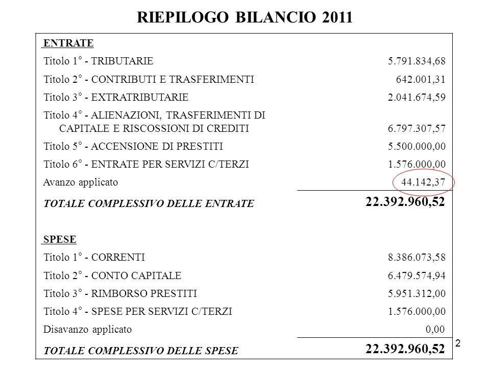 RIEPILOGO BILANCIO 2011 22.392.960,52 ENTRATE Titolo 1° - TRIBUTARIE