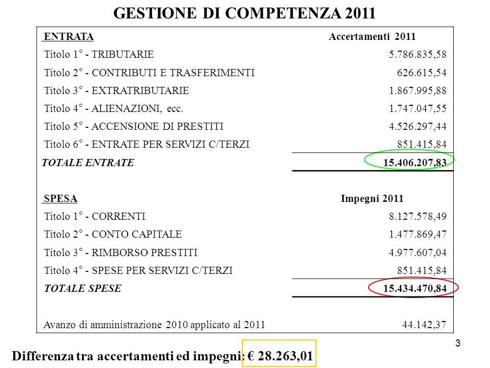 GESTIONE DI COMPETENZA 2011