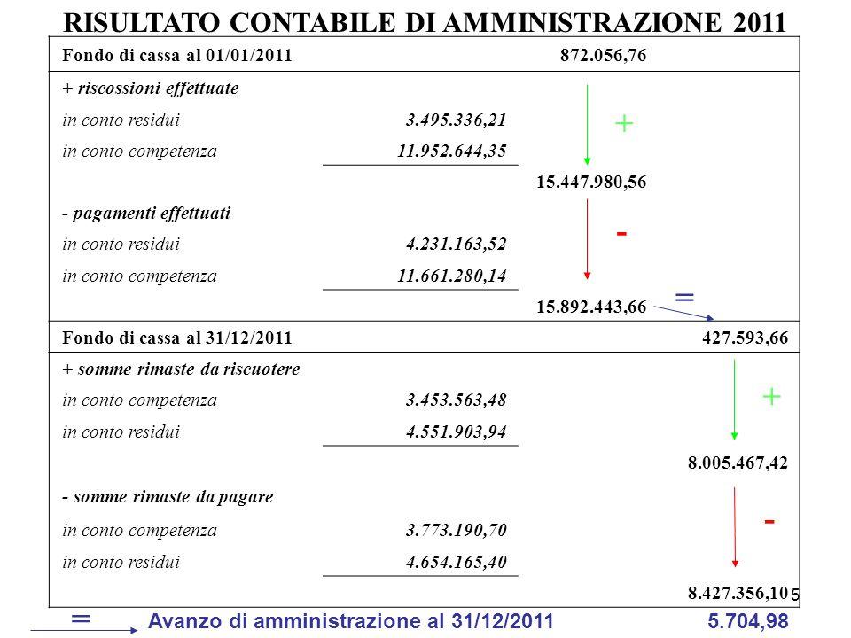 + - = + - = RISULTATO CONTABILE DI AMMINISTRAZIONE 2011