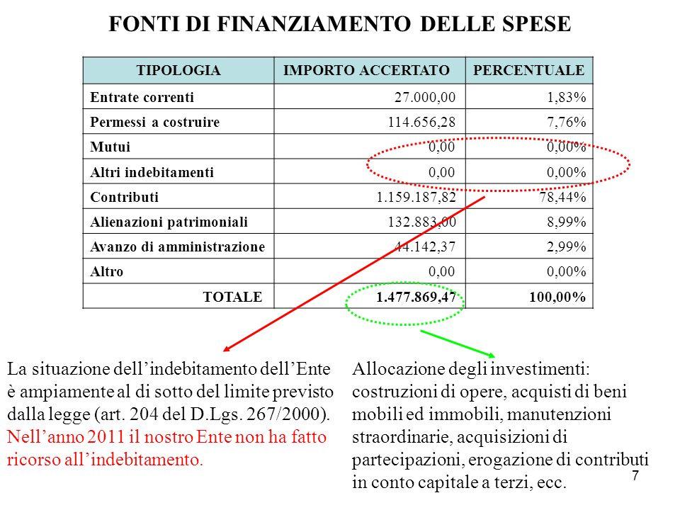 FONTI DI FINANZIAMENTO DELLE SPESE