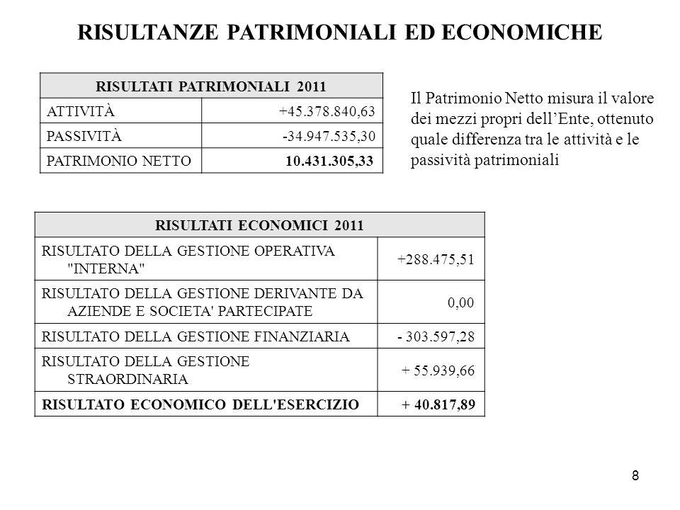 RISULTANZE PATRIMONIALI ED ECONOMICHE RISULTATI PATRIMONIALI 2011
