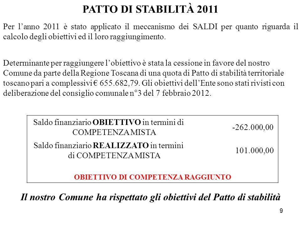 PATTO DI STABILITÀ 2011
