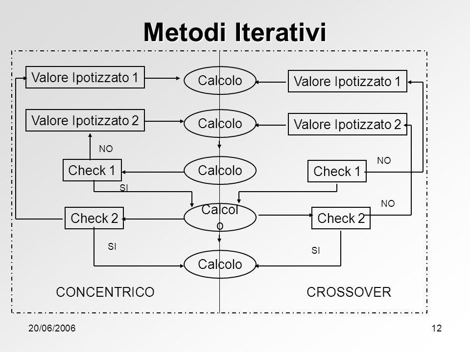 Metodi Iterativi Valore Ipotizzato 1 Calcolo Valore Ipotizzato 1